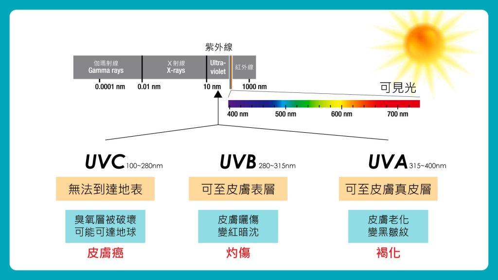 氫氣能預防紫外線