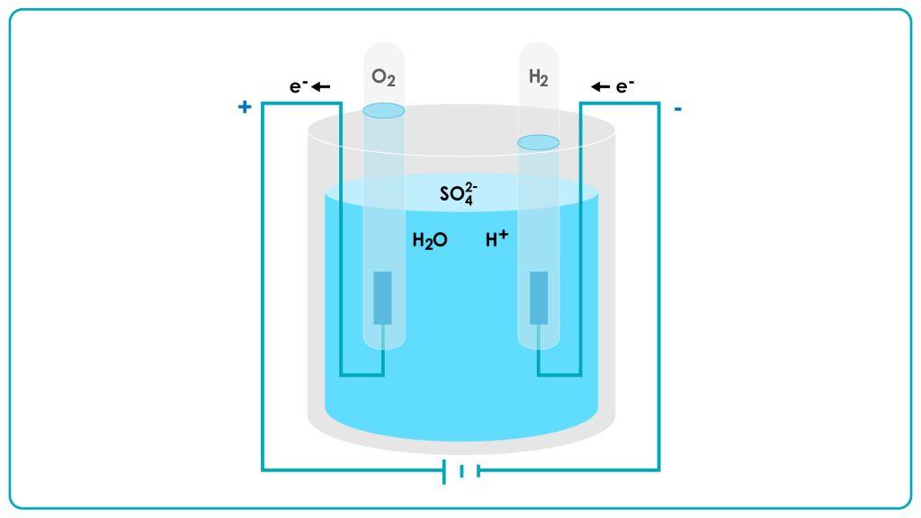 水素水杯的原理就是傳統的電解水