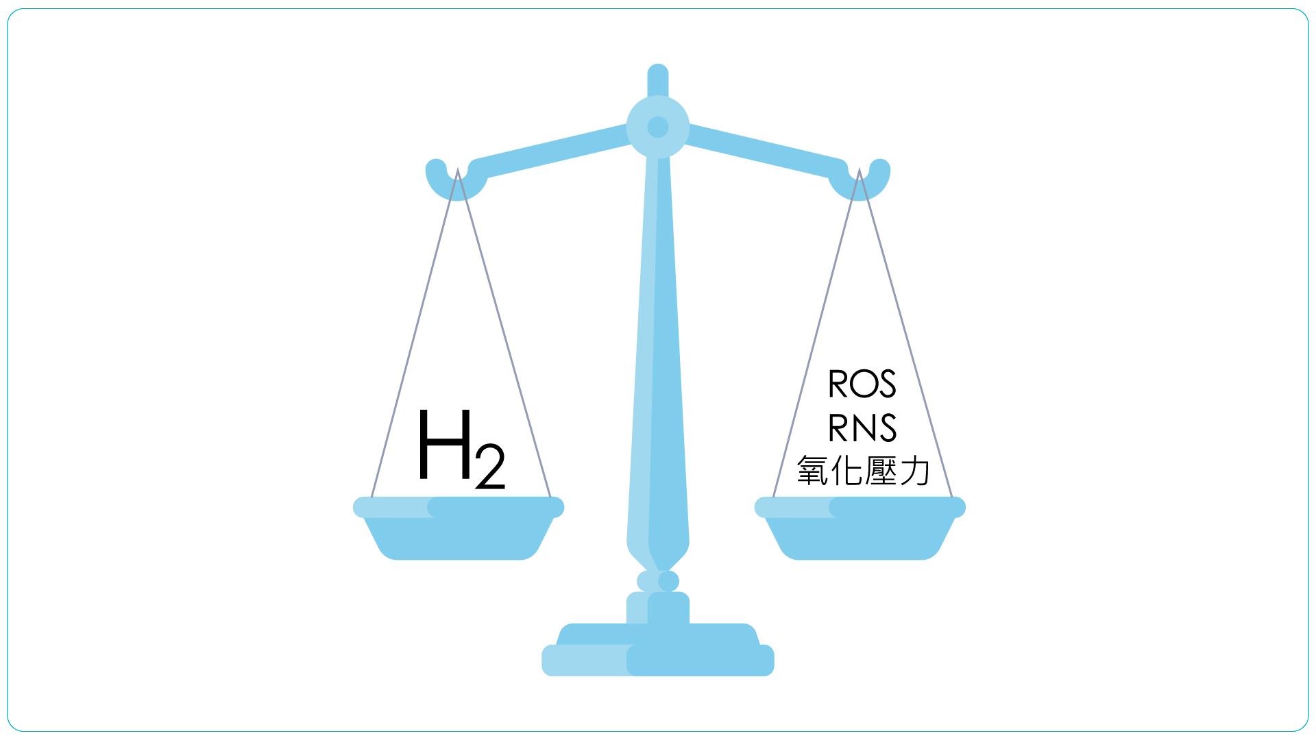 氫氣能降低氧化壓力