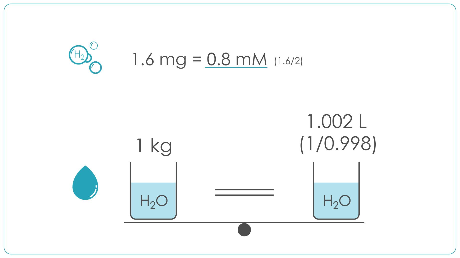 氫氣氫水莫耳濃度計算