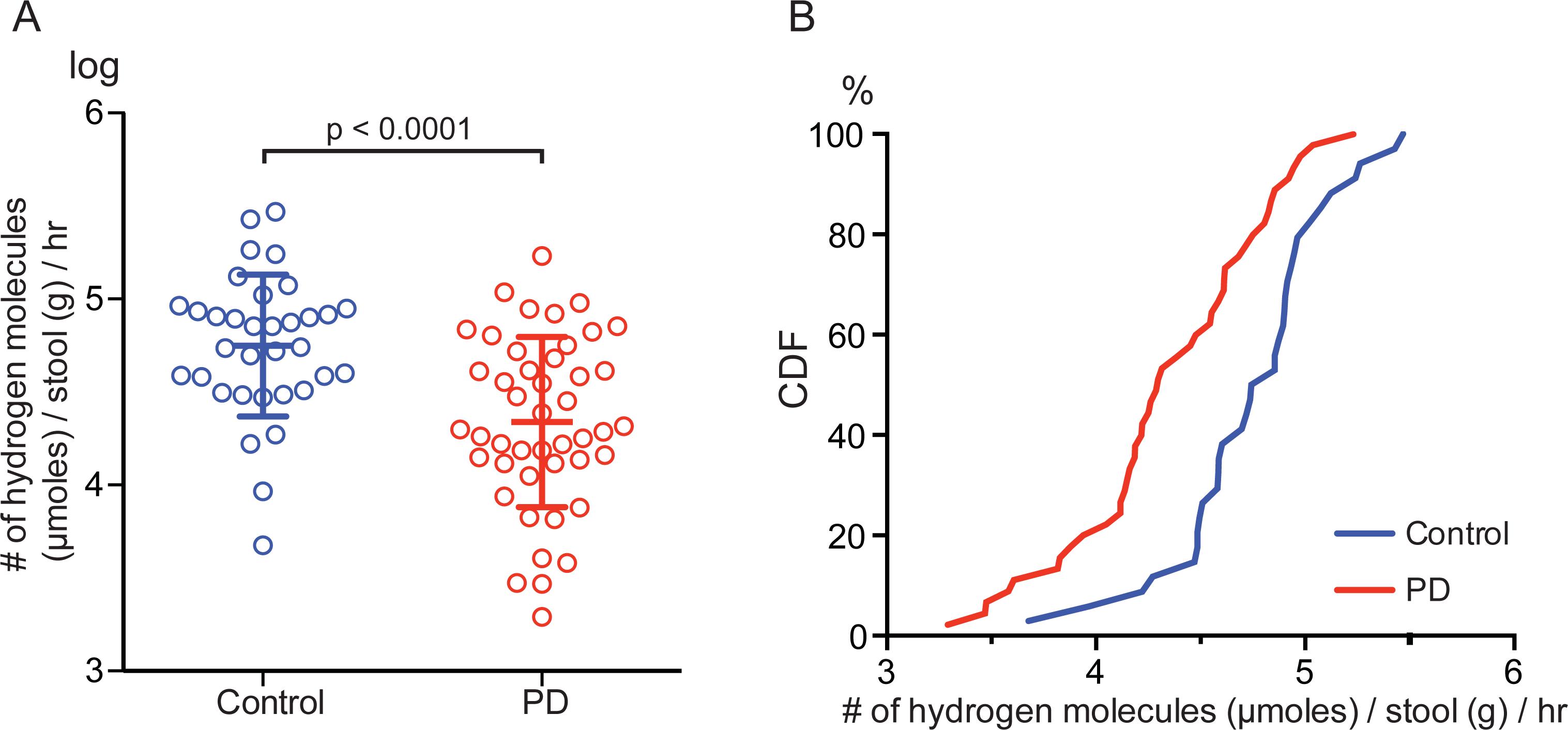 評估腸道產氫能力與帕金森氏症關係