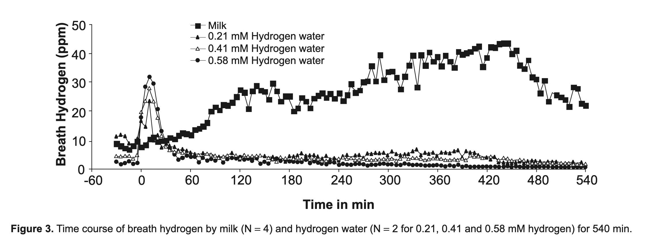喝氫水提高呼出氣體的氫氣濃度